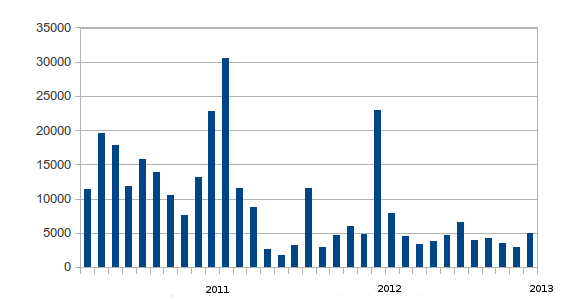 Spam Stats Jan 2013