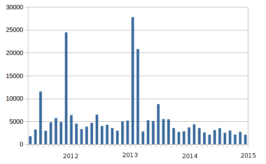 Spam Stats Jan 2014
