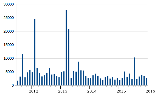 Spam Stats Jan 2016